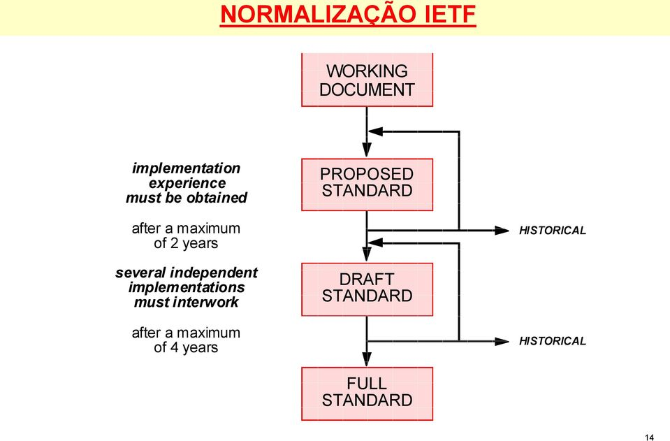HISTORICAL several independent implementations must interwork
