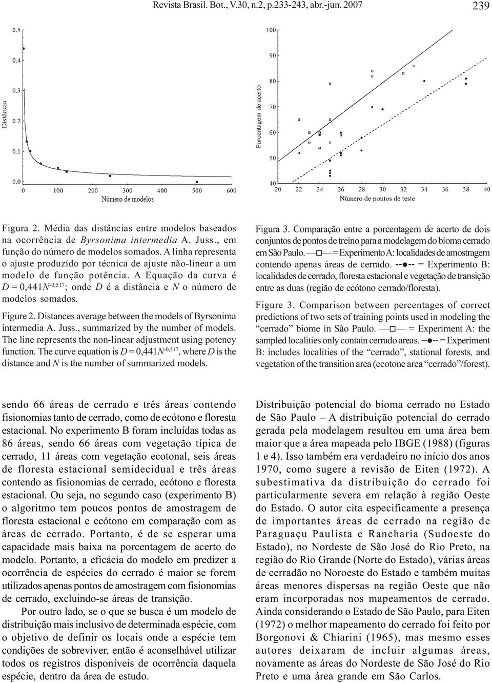 A Equação da curva é D = 0,441N -0,517 ; onde D é a distância e N o número de modelos somados. Figure 2. Distances average between the models of Byrsonima intermedia A. Juss.