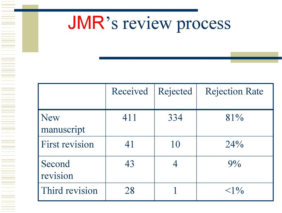 81% First revision 41 10 24% Second