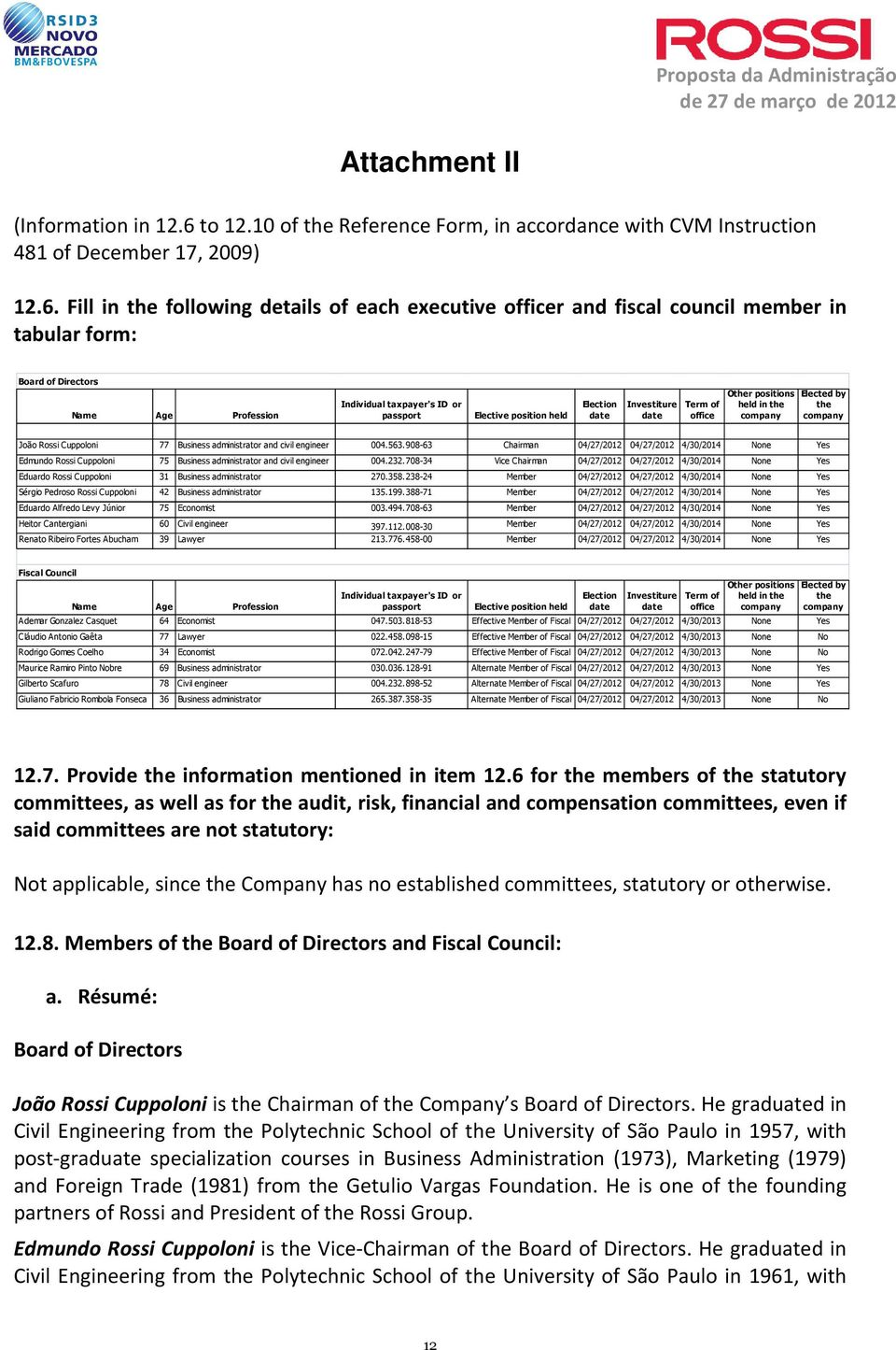 Fill in the following details of each executive officer and fiscal council member in tabular form: Board of Directors Name Age Profession Individual taxpayer's ID or passport Elective position held