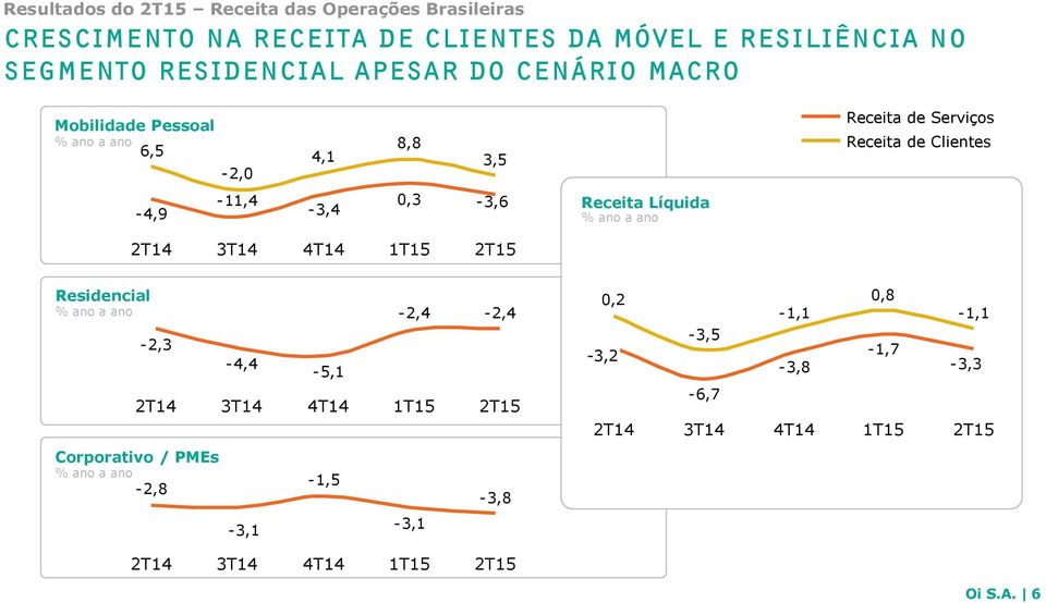 Clientes -4,9-11,4-3,4 0,3-3,6 Receita Líquida % ano a ano 3T14 4T14 Residencial % ano a ano -2,3-4,4-5,1-2,4-2,4 3T14
