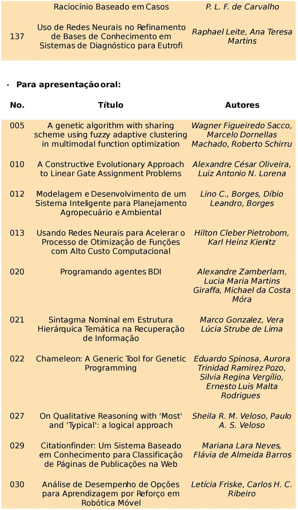 Título Autores 005 A genetic algorithm with sharing scheme using fuzzy adaptive clustering in multimodal function optimization Wagner Figueiredo Sacco, Marcelo Dornellas Machado, Roberto Schirru 010