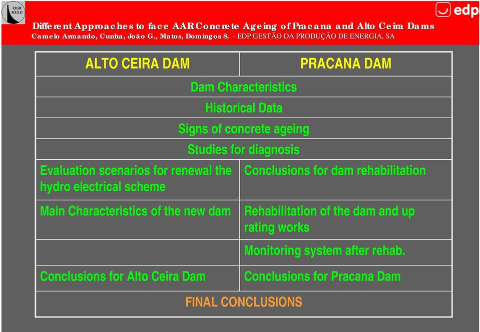 PRACANA DAM Conclusions for dam rehabilitation Rehabilitation of the dam and up rating works