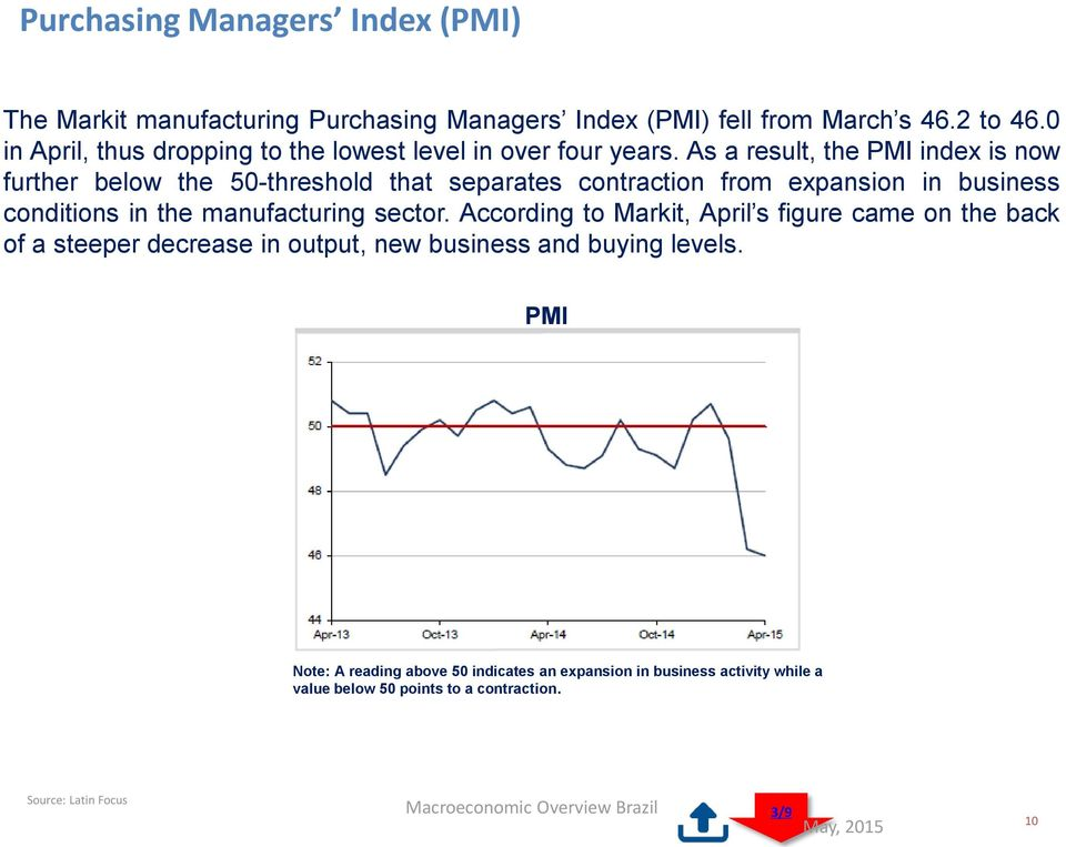 As a result, the PMI index is now further below the 50-threshold that separates contraction from expansion in business conditions in the manufacturing