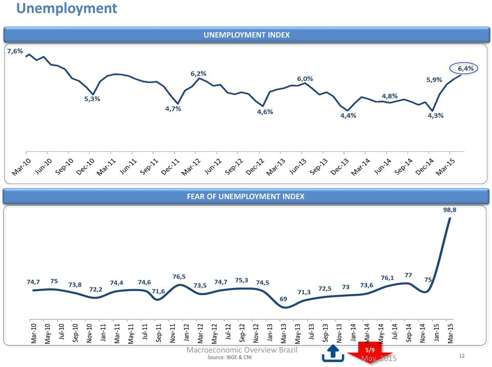 Nov-14 Jan-15 Mar-15 Unemployment UNEMPLOYMENT INDEX FEAR OF UNEMPLOYMENT INDEX 98,8 74,7 75 73,8