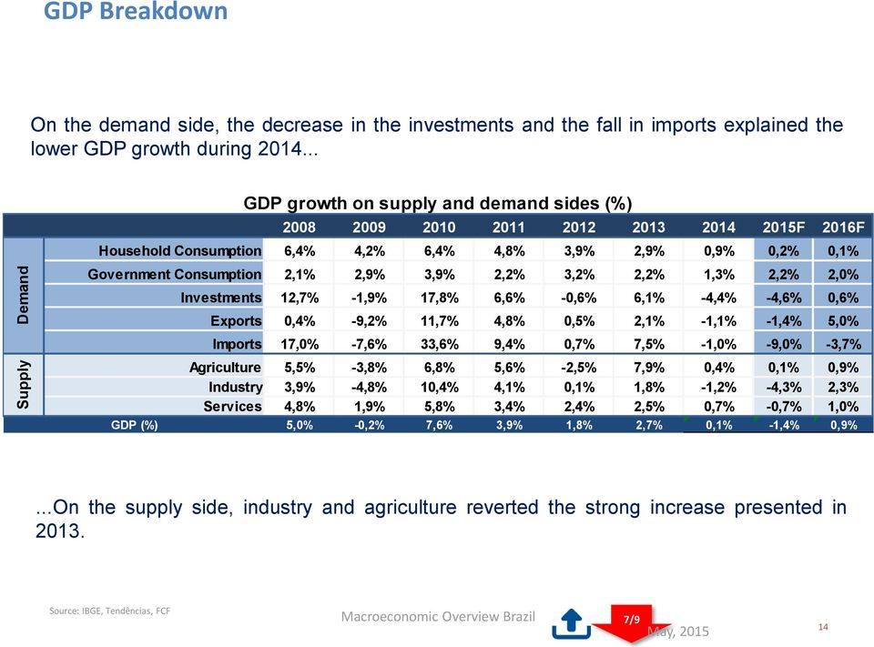 growth on supply and demand sides (%) Investments 12,7% -1,9% 17,8% 6,6% -0,6% 6,1% -4,4% -4,6% 0,6% Exports 0,4% -9,2% 11,7% 4,8% 0,5% 2,1% -1,1% -1,4% 5,0% Imports 17,0% -7,6% 33,6% 9,4% 0,7% 7,5%