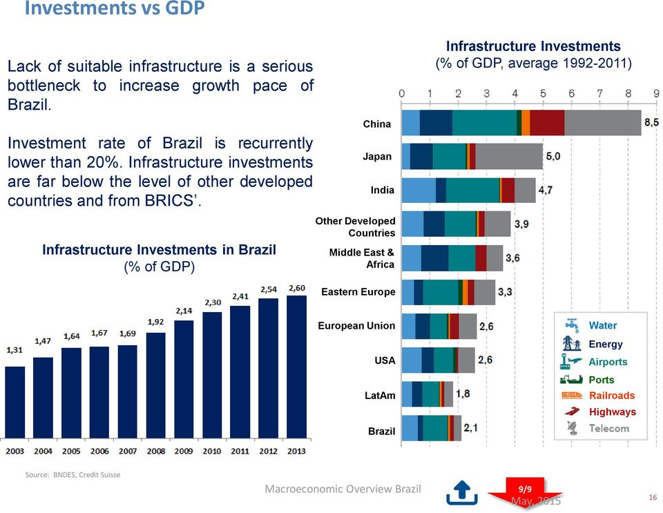 Infrastructure investments are far below the level of other developed countries and from BRICS.