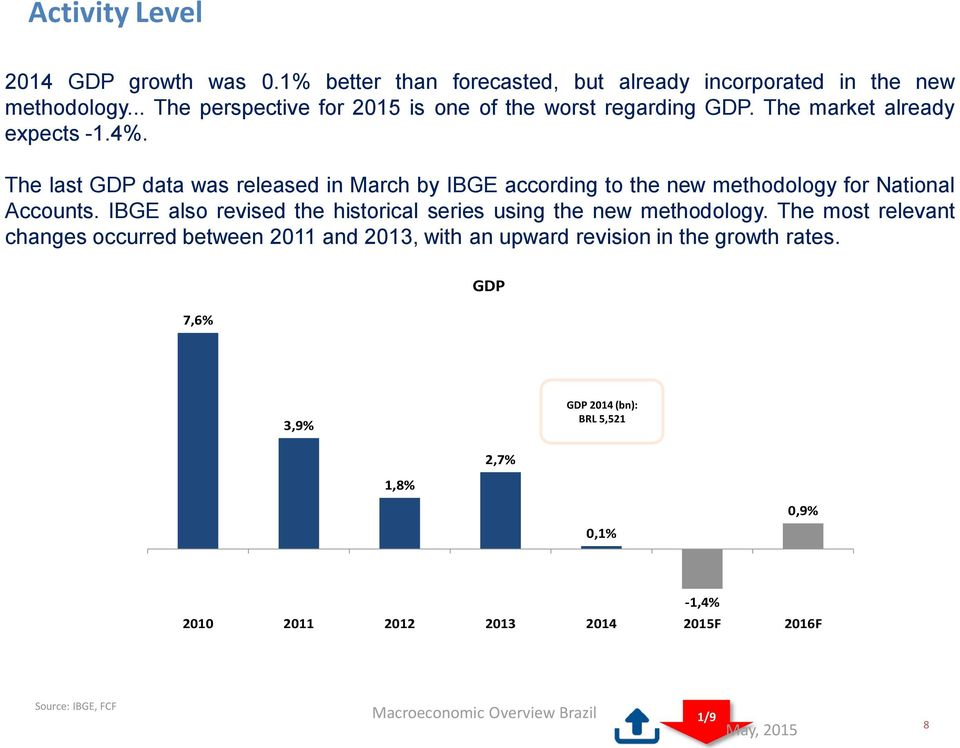 The last GDP data was released in March by IBGE according to the new methodology for National Accounts.