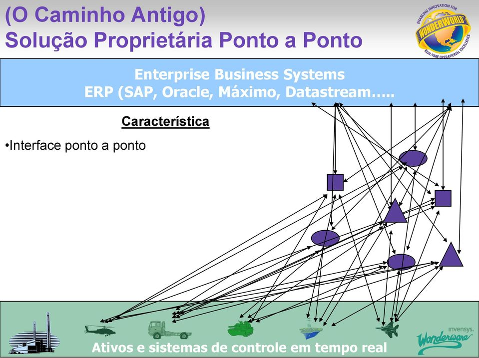 Systems ERP (SAP, Oracle, Máximo, Datastream.