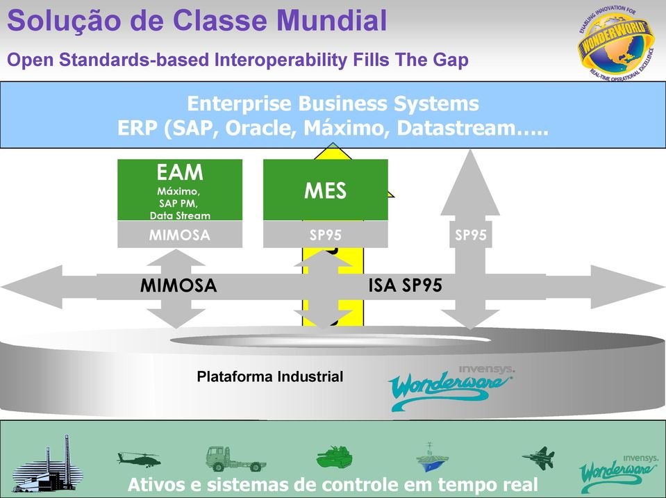 . EAM Máximo, SAP PM, Data Stream MIMOSA MIMOSA Information Gap MES SP95