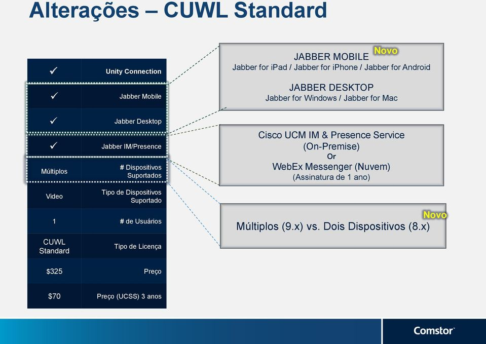 Cisco UCM IM & Presence Service (On-Premise) Or WebEx Messenger (Nuvem) (Assinatura de 1 ano) Video Tipo de Dispositivos