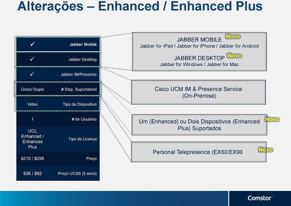 for Windows / Jabber for Mac Cisco UCM IM & Presence Service (On-Premise) 1 # de Usuários Enhanced / Enhanced Plus Tipo de