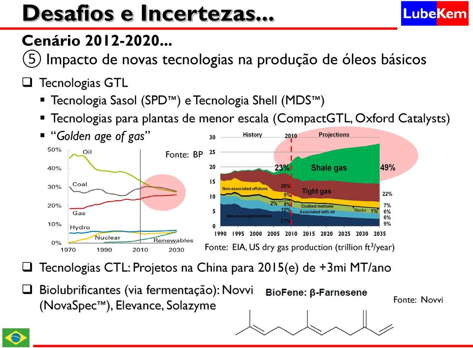 of gas Fonte: BP Fonte: EIA, US dry gas production (trillion ft 3 /year) Tecnologias CTL: Projetos na China
