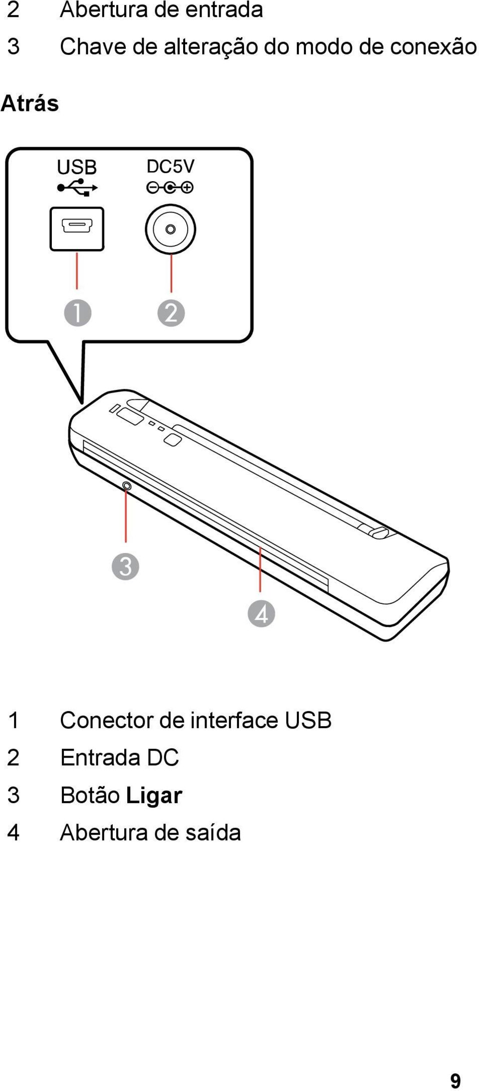 1 Conector de interface USB 2
