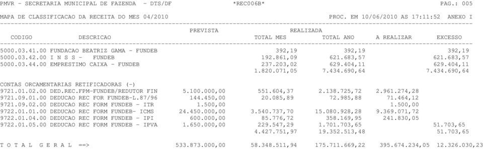 FPM-FUNDEB/REDUTOR FIN 5.100.000,00 551.604,37 2.138.725,72 2.961.274,28 9721.09.01.00 DEDUCAO REC FOR FUNDEB-L.87/96 144.450,00 20.085,89 72.985,88 71.464,12 9721.09.02.