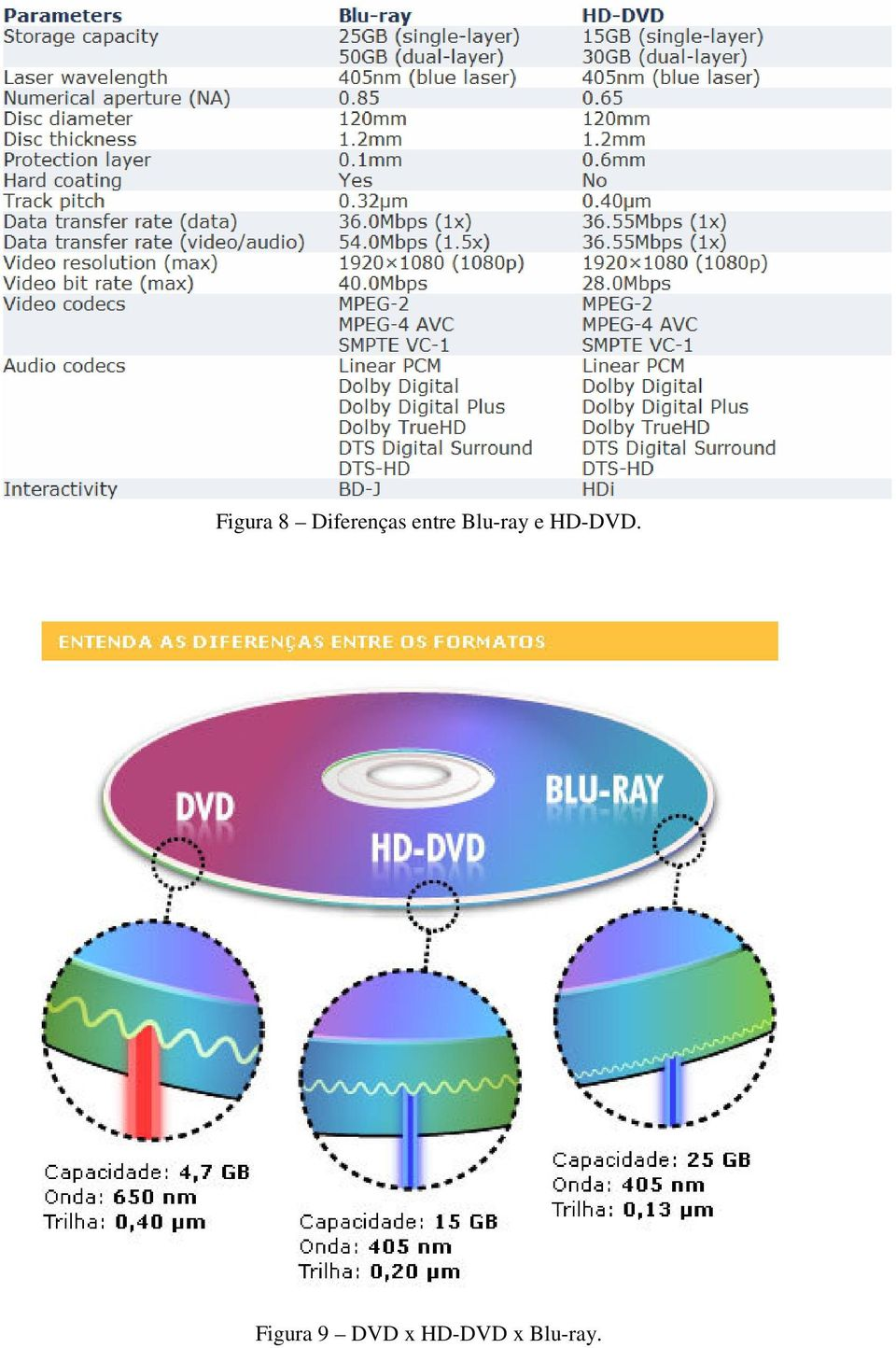 Blu-ray e HD-DVD.
