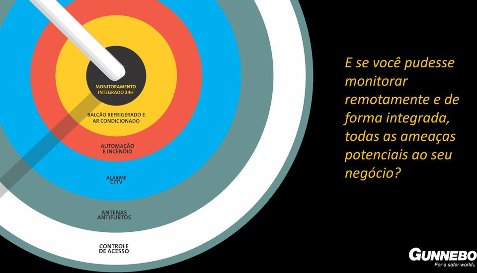 forma integrada, todas as