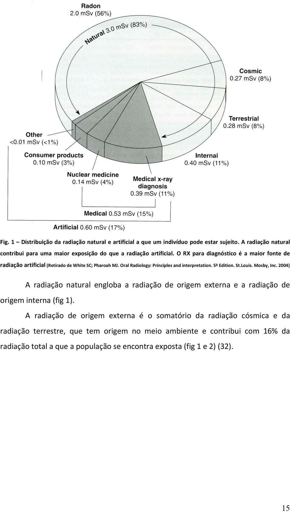 O RX para diagnóstico é a maior fonte de radiação artificial (Retirado de White SC; Pharoah MJ. Oral Radiology: Principles and interpretation. 5ª Edition. St.Louis.
