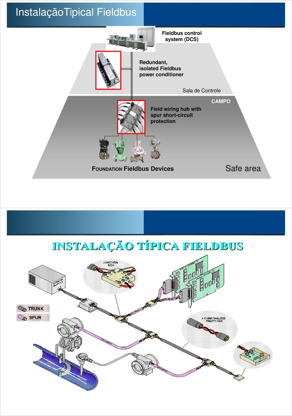 Sala de Controle Field wiring hub with spur