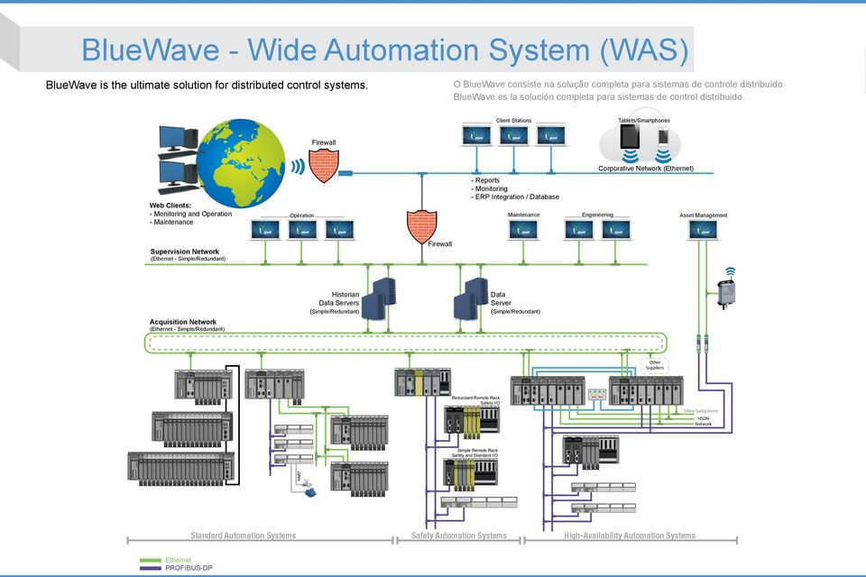 A L 2612 altus altus R L A G ND R L B ipad BlueWave - Wide Automation System (WAS) BlueWave is the ultimate solution for distributed control systems.