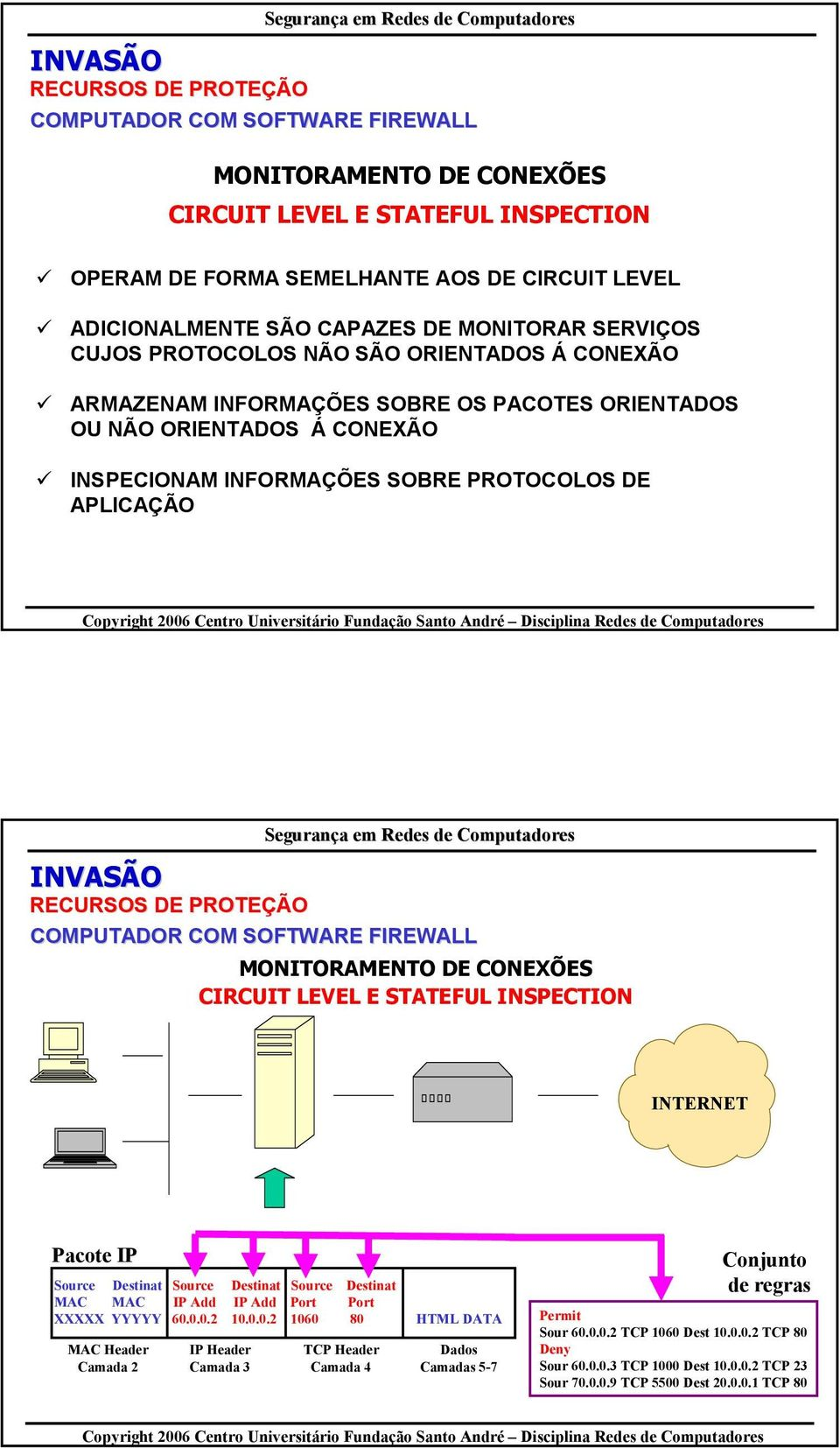 COM SOFTWARE FIREWALL MONITORAMENTO DE CONEXÕES CIRCUIT LEVEL E STATEFUL INSPECTION INTERNET Pacote IP Source Destinat Source Destinat Source Destinat MAC MAC IP Add IP Add Port Port XXXXX YYYYY 60.