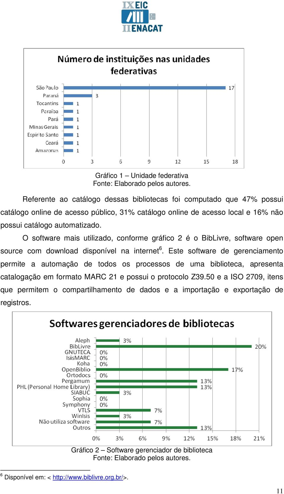O software mais utilizado, conforme gráfico 2 é o BibLivre, software open source com download disponível na internet 6.