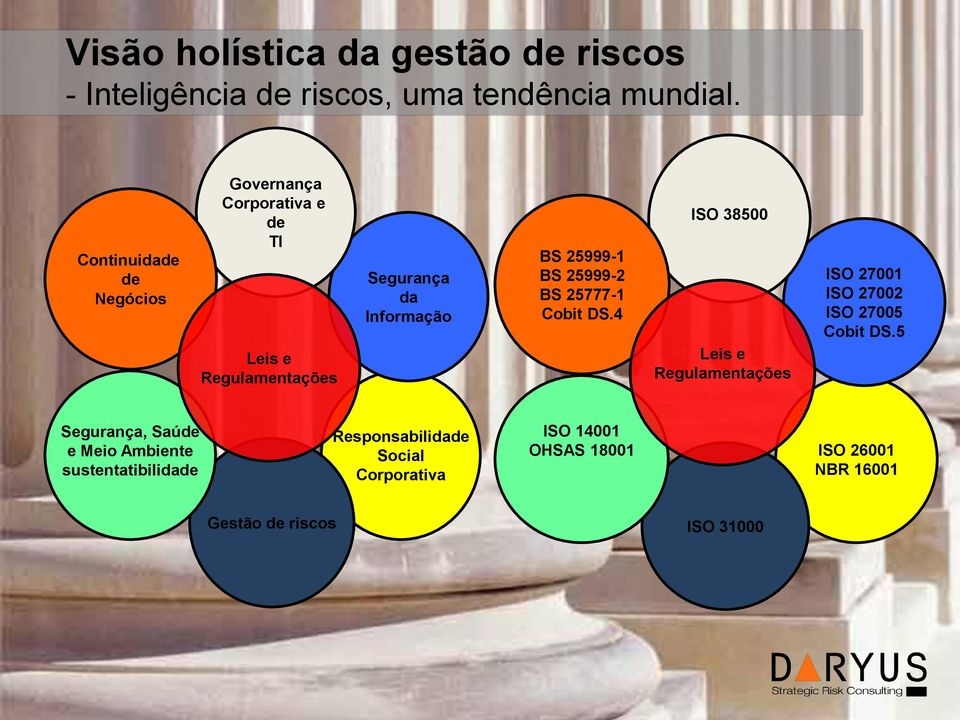 BS 25999-2 BS 25777-1 Cobit DS.4 ISO 38500 Leis e Regulamentações ISO 27001 ISO 27002 ISO 27005 Cobit DS.