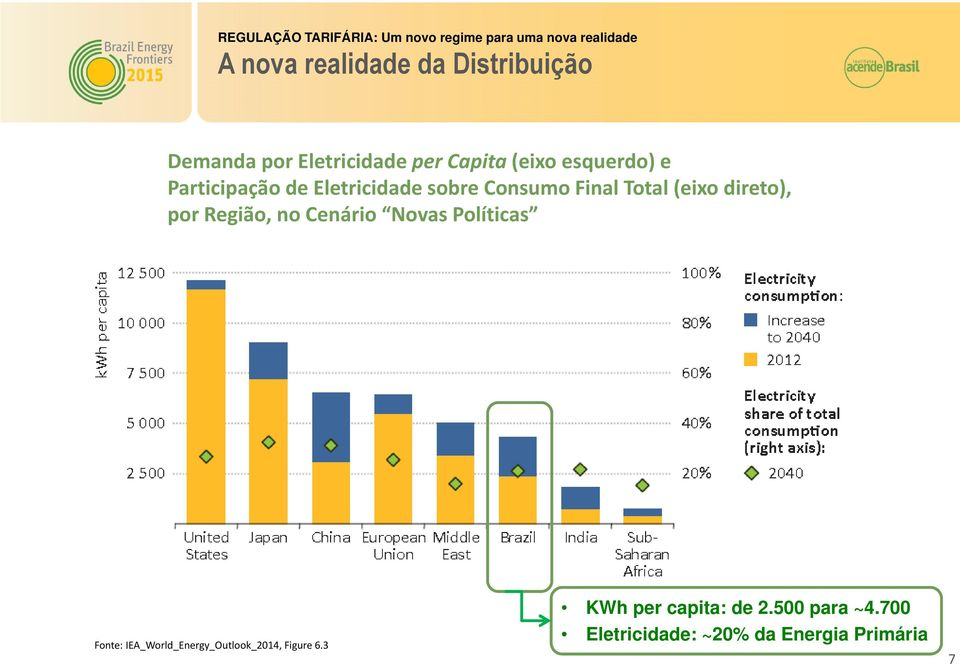 Cenário Novas Políticas Fonte: IEA_World_Energy_Outlook_2014, Figure 6.