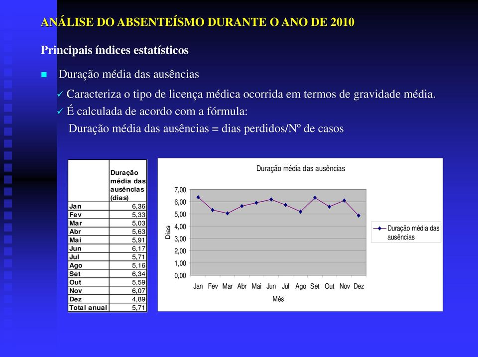 6,36 Fev 5,33 Mar 5,03 Abr 5,63 Mai 5,91 Jun 6,17 Jul 5,71 Ago 5,16 Set 6,34 Out 5,59 Nov 6,07 Dez 4,89 Total anual 5,71 Dias 7,00 6,00