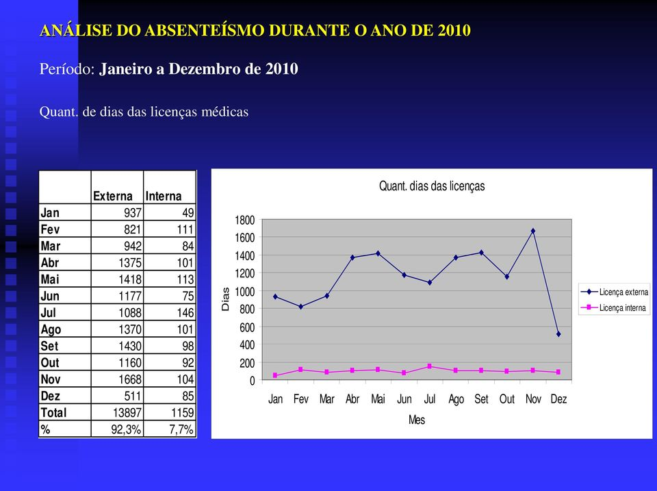 Jun 1177 75 Jul 1088 146 Ago 1370 101 Set 1430 98 Out 1160 92 Nov 1668 104 Dez 511 85 Total 13897 1159 %