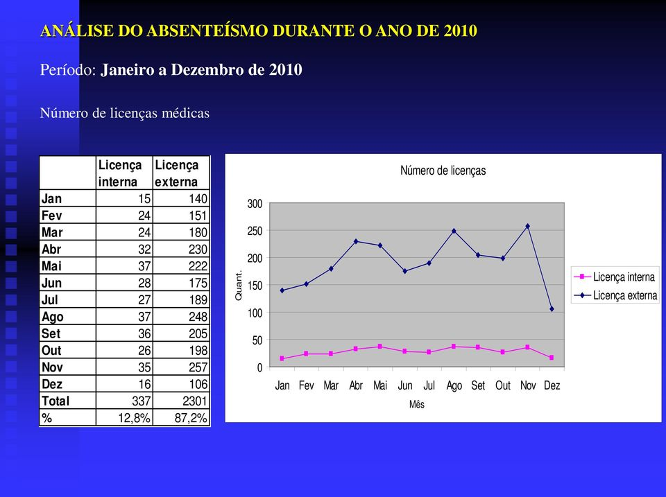 205 Out 26 198 Nov 35 257 Dez 16 106 Total 337 2301 % 12,8% 87,2% Quant.