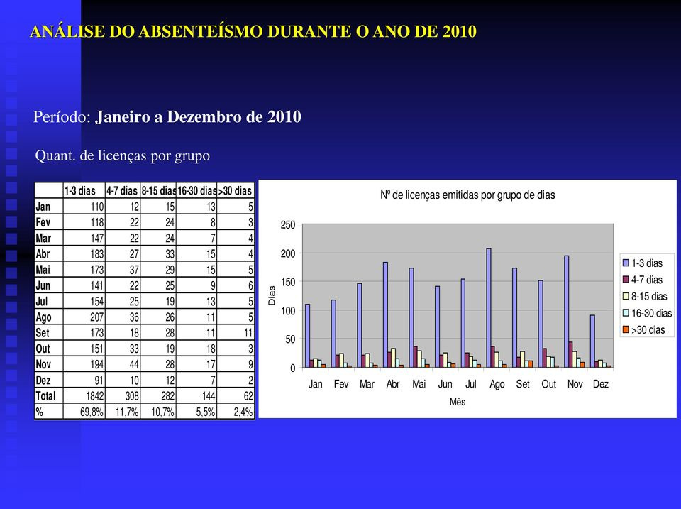 4 Mai 173 37 29 15 5 Jun 141 22 25 9 6 Jul 154 25 19 13 5 Ago 207 36 26 11 5 Set 173 18 28 11 11 Out 151 33 19 18 3 Nov 194 44 28 17 9 Dez