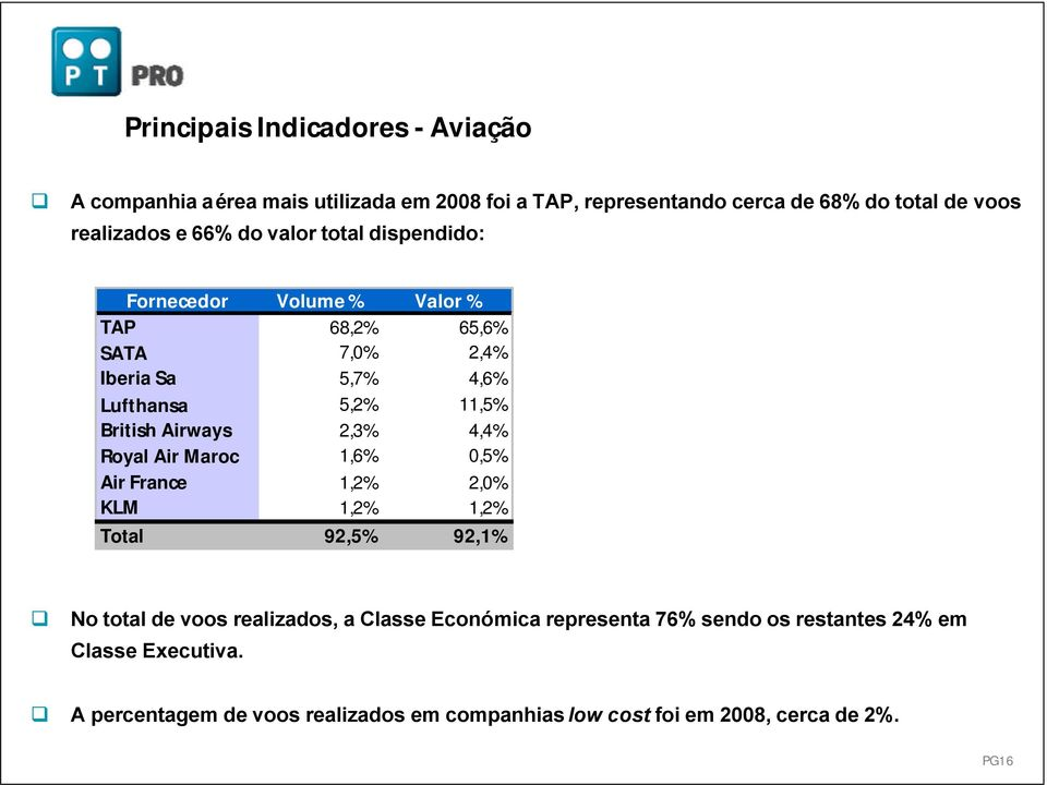 Airways 2,3% 4,4% Royal Air Maroc 1,6% 0,5% Air France 1,2% 2,0% KLM 1,2% 1,2% 95 Total 92,5% 92,1% No total de voos realizados, a Classe