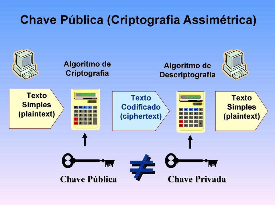 Simples (plaintext) Texto Codificado (ciphertext)