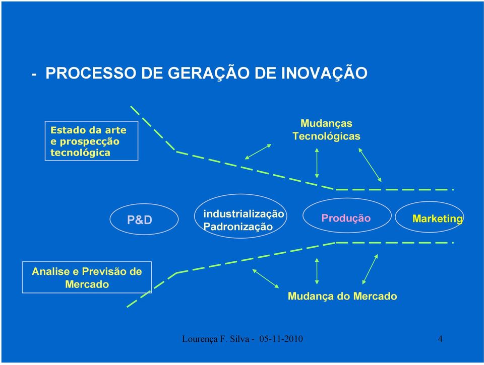 industrialização Padronização Produção Marketing Analise