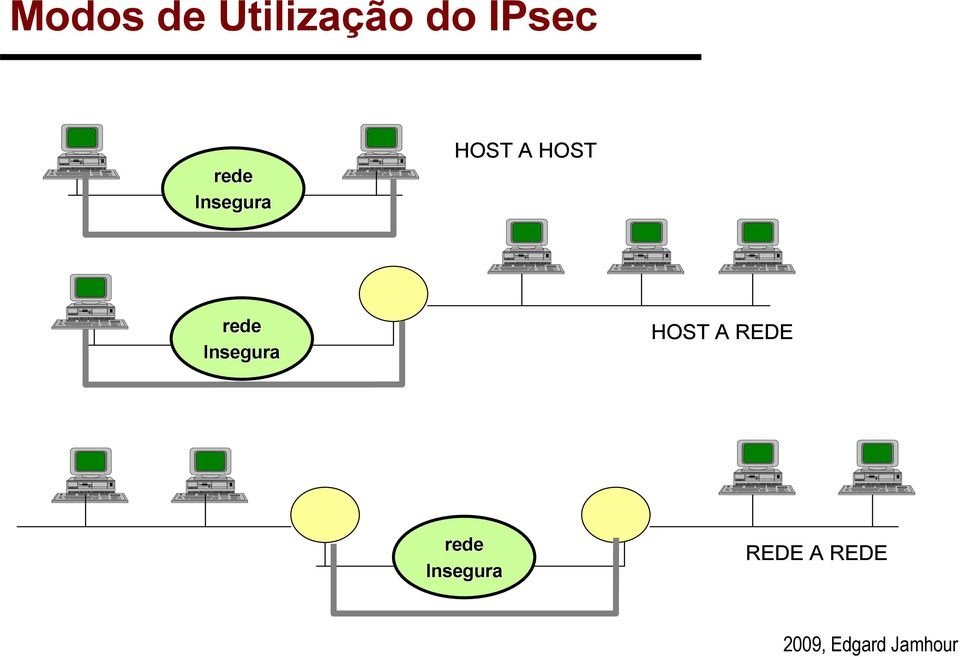 HOST rede Insegura HOST A