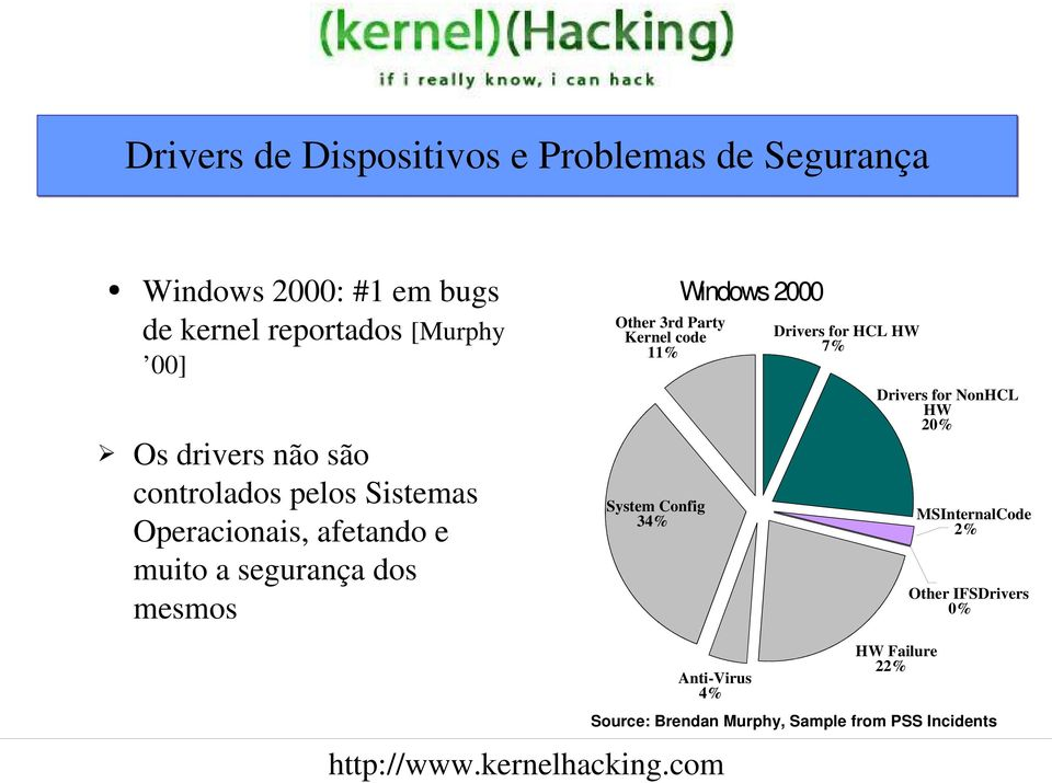 2000 Other 3rd Party Kernel code 11% Drivers for HCL HW 7% Drivers for NonHCL HW 20% System Config 34%