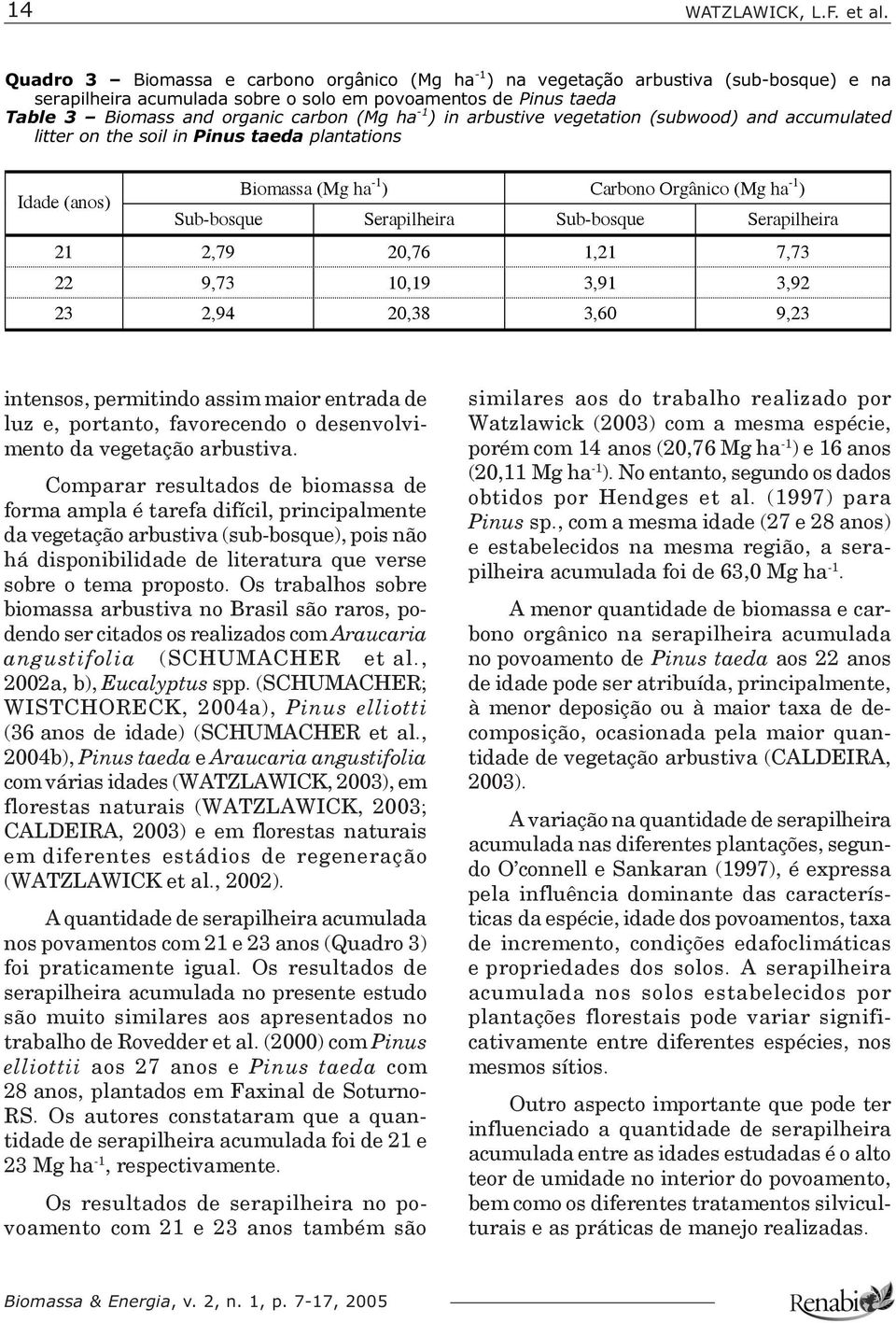 -1 ) in arbustive vegetation (subwood) and accumulated litter on the soil in Pinus taeda plantations Idade (anos) Biomassa (Mg ha -1 ) Carbono Orgânico (Mg ha -1 ) Sub-bosque Serapilheira Sub-bosque