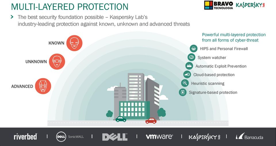 multi-layered protection from all forms of cyber-threat HIPS and Personal Firewall UNKNOWN