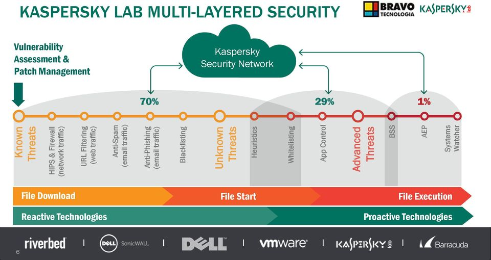Threats BSS AEP Systems Watcher KASPERSKY LAB MULTI-LAYERED SECURITY Vulnerability Assessment & Patch