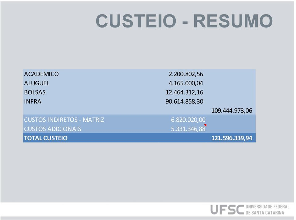 444.973,06 CUSTOS INDIRETOS - MATRIZ 6.820.