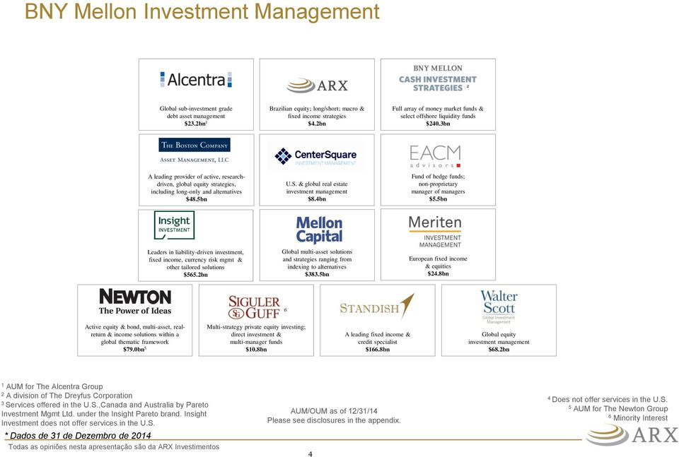 S. & global real estate investment management $8.4bn Fund of hedge funds; non-proprietary manager of managers $5.