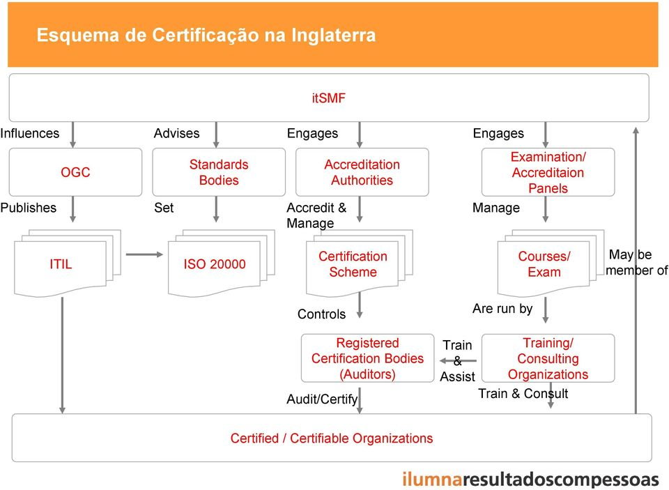 Certification Scheme Courses/ Exam May be member of Controls Are run by Registered Certification Bodies