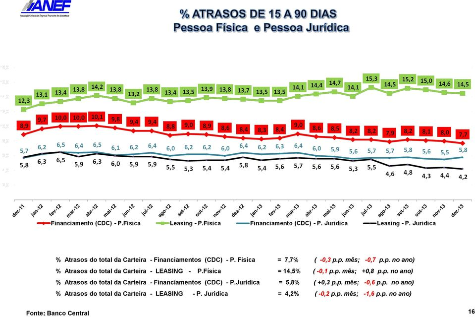 p. no ano) % Atrasos do total da Carteira - Financiamentos (CDC) - P.Juridica = 5,8% ( +0,3 p.p. mês; -0,6 p.