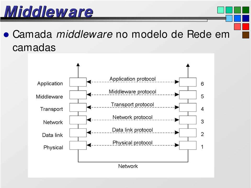 middleware no