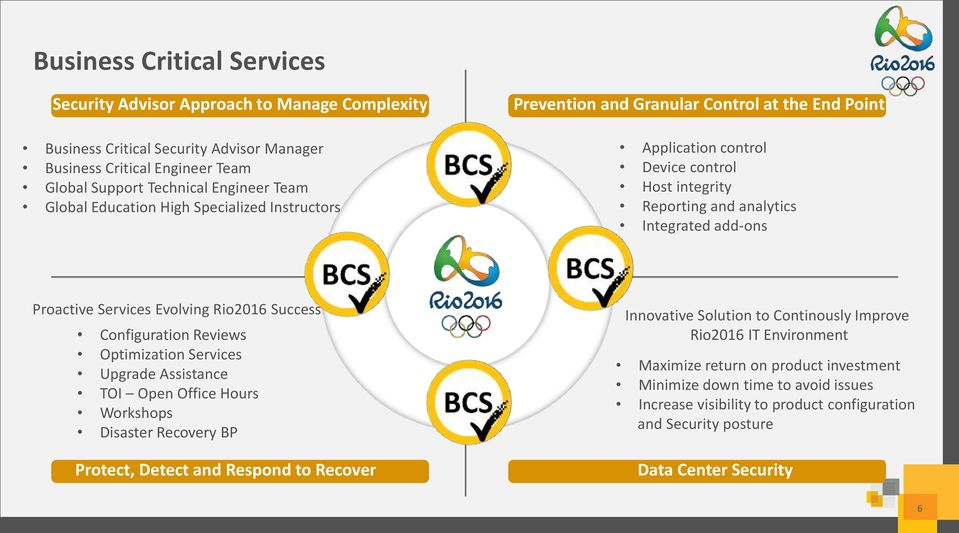 Evolving Rio2016 Success Configuration Reviews Optimization Services Upgrade Assistance TOI Open Office Hours Workshops Disaster Recovery BP Protect, Detect and Respond to Recover Innovative Solution