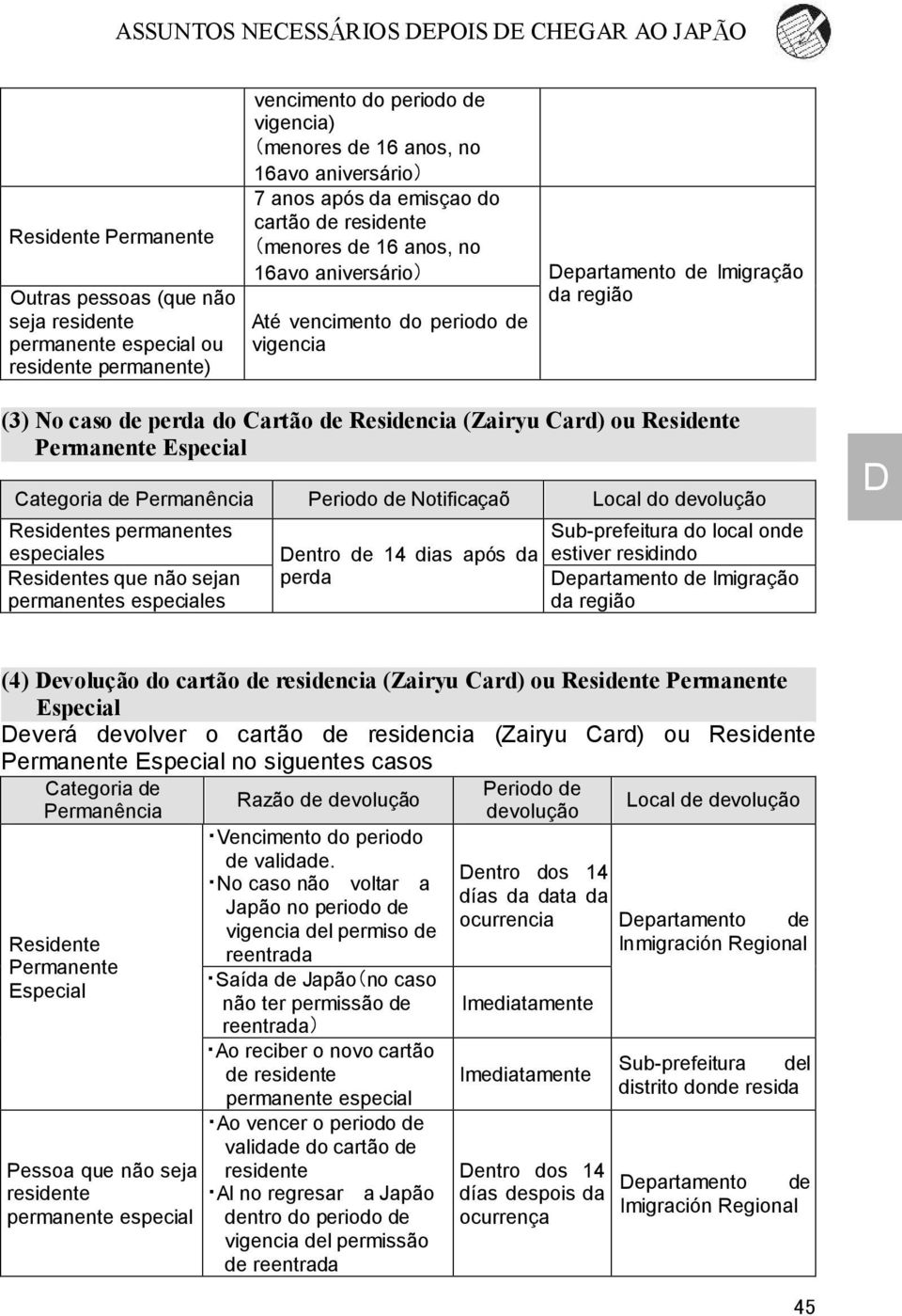 Card) ou Residente Permanente Especial Categoria de Permanência Periodo de Notificaçaõ Local do devolução Residentes permanentes especiales Residentes que não sejan permanentes especiales entro de 14