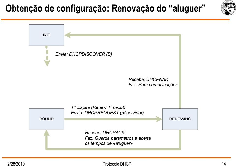 Timeout) Envia: DHCPREQUEST (p/ servidor) RENEWING Recebe: DHCPACK Faz: