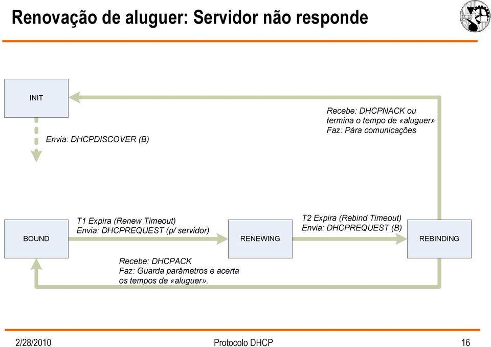 DHCPREQUEST (p/ servidor) RENEWING T2 Expira (Rebind Timeout) Envia: DHCPREQUEST (B) REBINDING