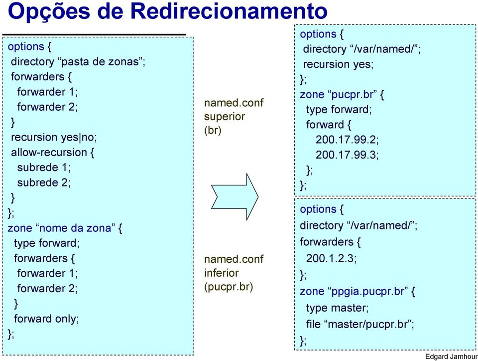 named.conf superior (br) named.conf inferior (pucpr.br) options { directory /var/named/ ; recursion yes; zone pucpr.